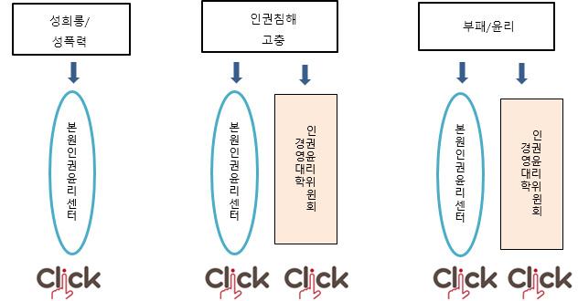 KAIST 인권윤리위원회 상담,신고처